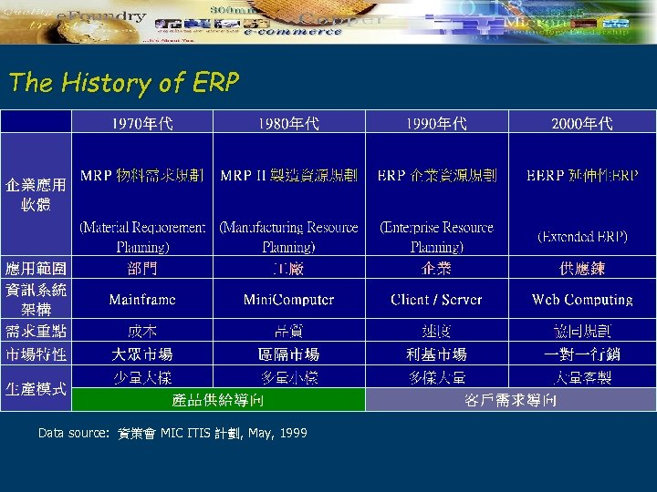 The History of ERP Data source: 資策會 MIC ITIS 計劃, May, 1999