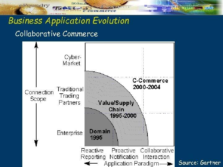 Business Application Evolution Collaborative Commerce Source: Gartner