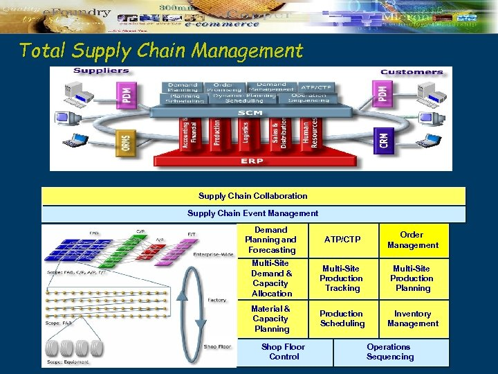 Total Supply Chain Management Supply Chain Collaboration Supply Chain Event Management Demand Planning and