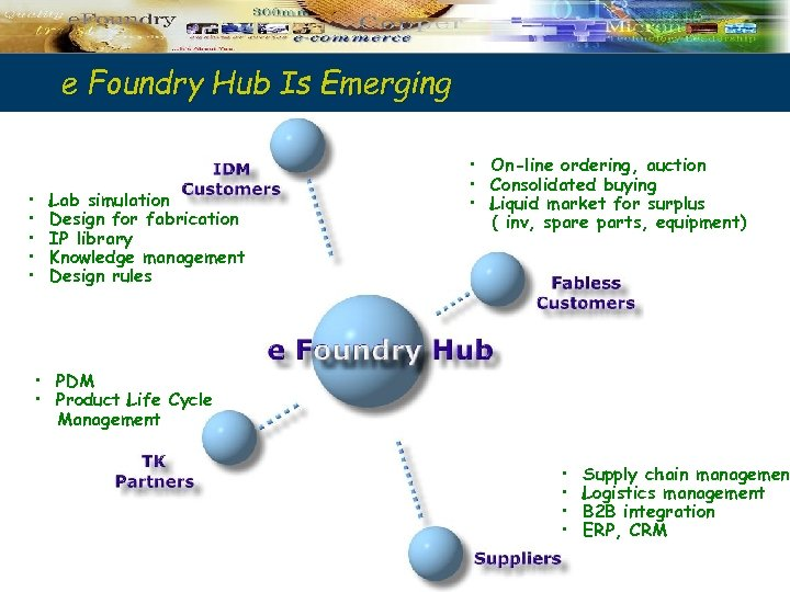 e Foundry Hub Is Emerging • • • Lab simulation Design for fabrication IP