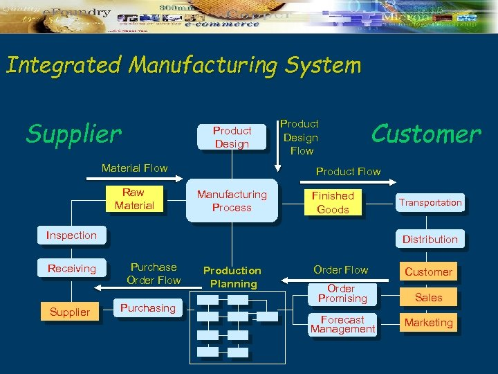 Integrated Manufacturing System Supplier Product Design Material Flow Raw Material Product Design Flow Customer