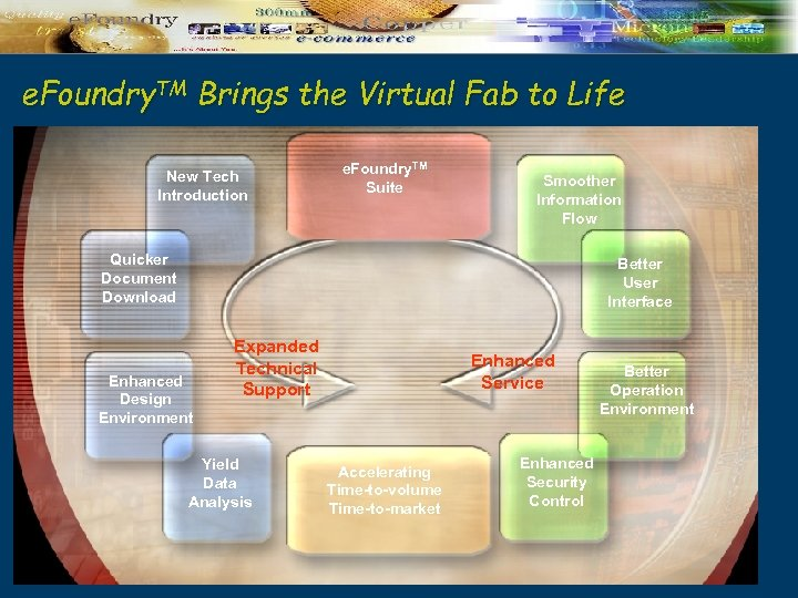 e. Foundry. TM Brings the Virtual Fab to Life New Tech Introduction e. Foundry.