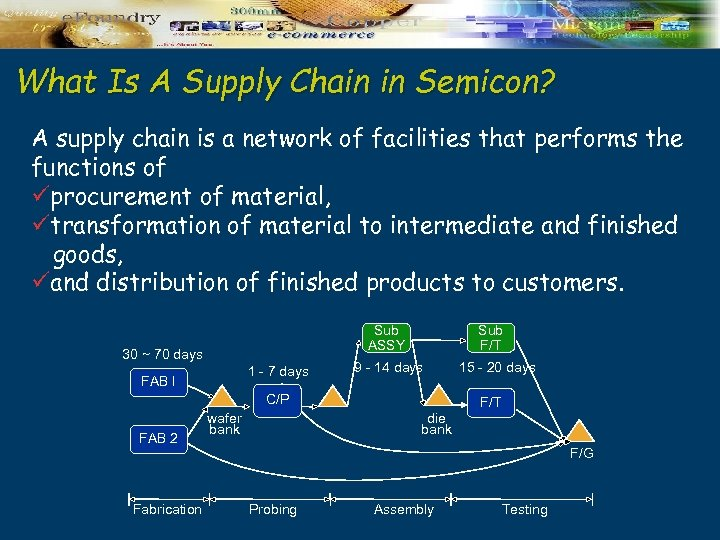 What Is A Supply Chain in Semicon? A supply chain is a network of