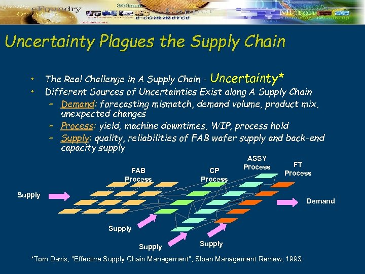 Uncertainty Plagues the Supply Chain • • The Real Challenge in A Supply Chain