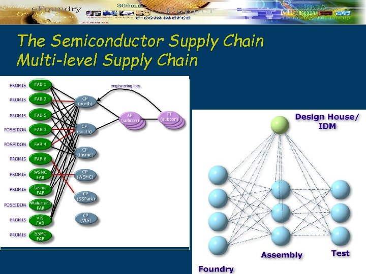 The Semiconductor Supply Chain Multi-level Supply Chain