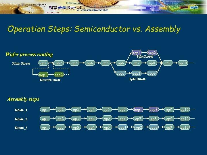 Operation Steps: Semiconductor vs. Assembly bop 1 bop 2 op 6 op 7 op