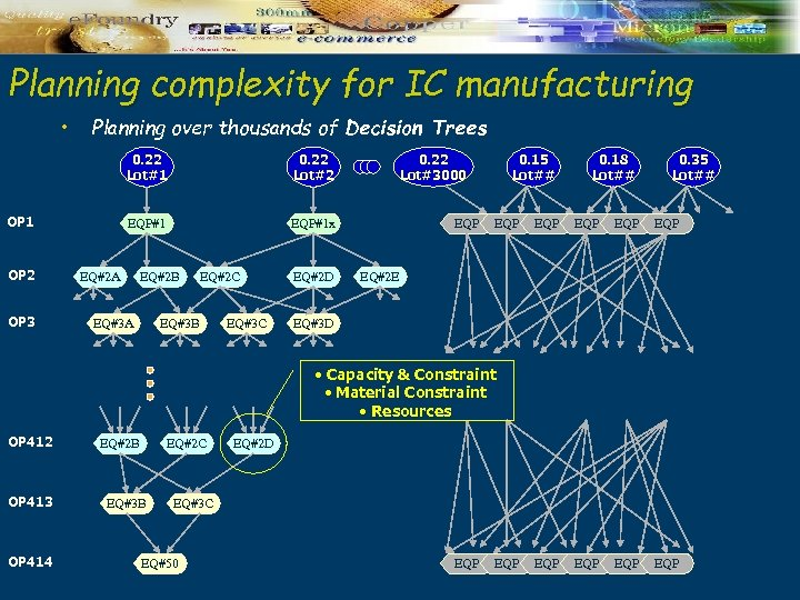 Planning complexity for IC manufacturing • Planning over thousands of Decision Trees 0. 22