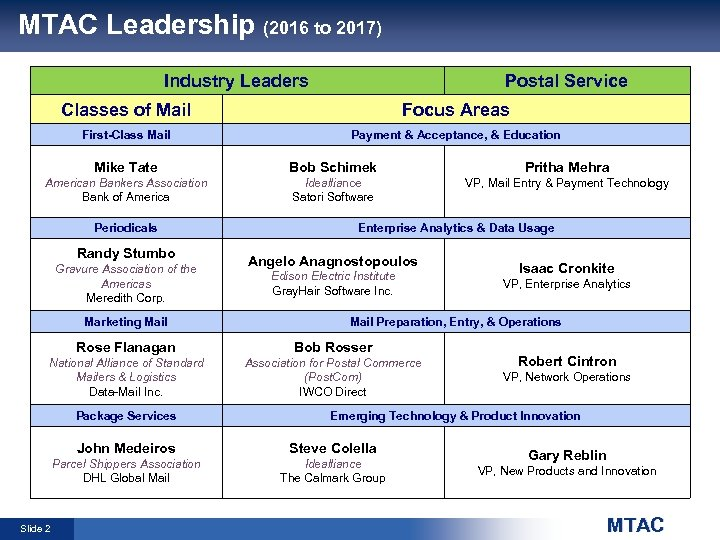 MTAC Leadership (2016 to 2017) Industry Leaders Postal Service Classes of Mail Focus Areas