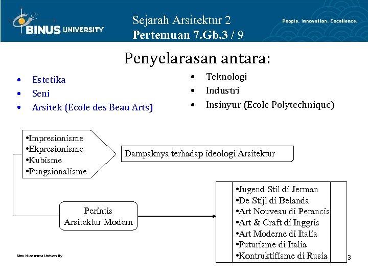 Sejarah Arsitektur 2 Pertemuan 7. Gb. 3 / 9 Penyelarasan antara: • • •