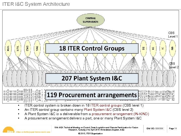 ITER I&C System Architecture CBS Level 1 CBS Level 2 • • ITER control