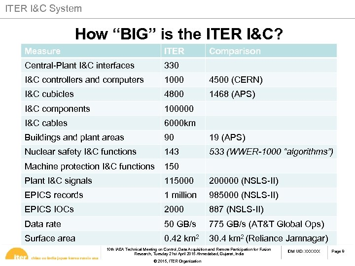 "ITER I&C System How ""BIG"" is the ITER I&C? Measure ITER Comparison Central-Plant I&C"