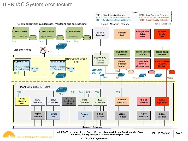 ITER I&C System Architecture 10 th IAEA Technical Meeting on Control, Data Acquisition and