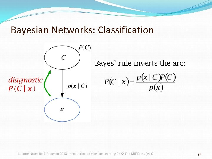 Bayesian Networks: Classification Bayes' rule inverts the arc: diagnostic P (C | x )