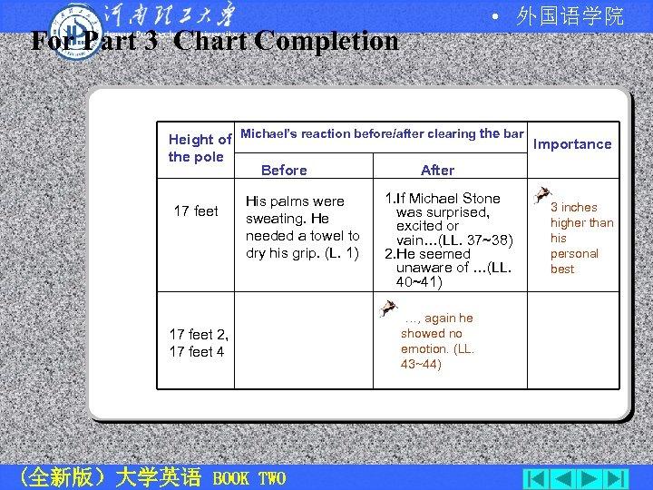 • 外国语学院 For Part 3 Chart Completion Height of Michael's reaction before/after clearing