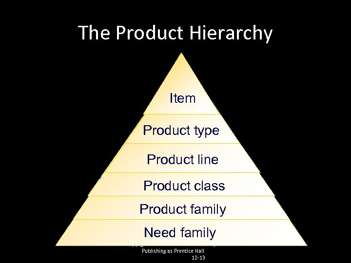 The Product Hierarchy Item Product type Product line Product class Product family Need family