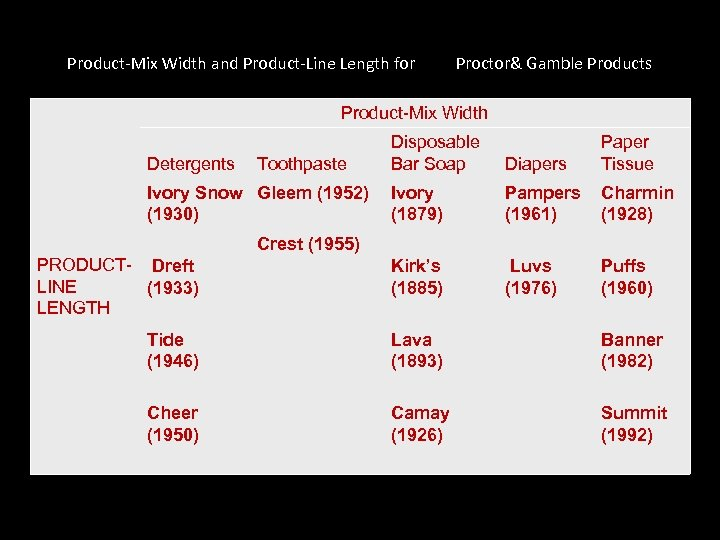Product-Mix Width and Product-Line Length for Proctor& Gamble Products Product-Mix Width Disposable Bar Soap