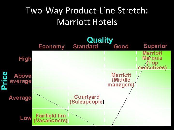 Two-Way Product-Line Stretch: Marriott Hotels Economy Quality Standard Good Marriott Marquis (Top executives) Price