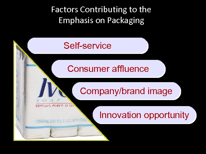 Factors Contributing to the Emphasis on Packaging Self-service Consumer affluence Company/brand image Innovation opportunity