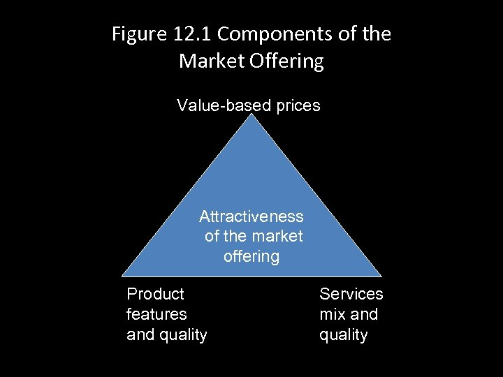 Figure 12. 1 Components of the Market Offering Value-based prices Attractiveness of the market