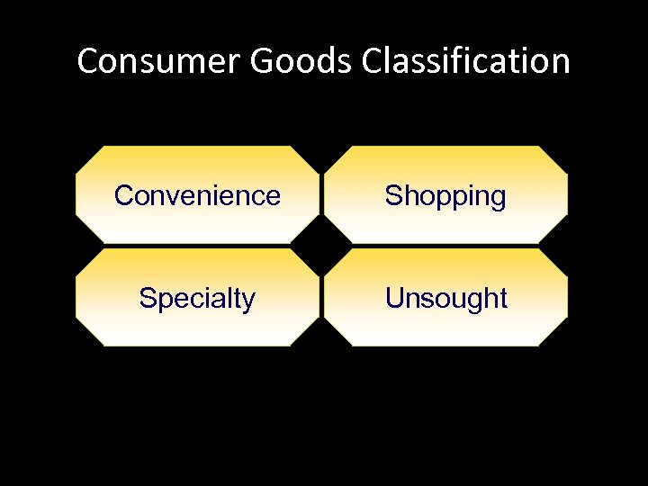 Consumer Goods Classification Convenience Shopping Specialty Unsought