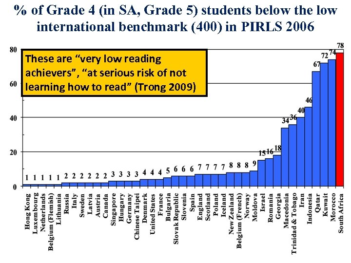 % of Grade 4 (in SA, Grade 5) students below the low international benchmark