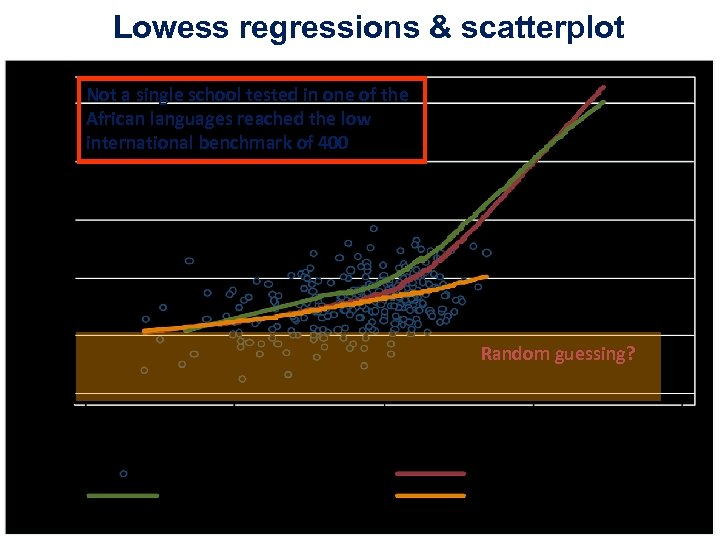 Lowess regressions & scatterplot Not a single school tested in one of the African