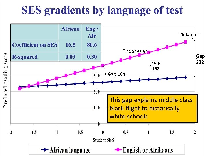 African Eng / Afr Coefficient on SES 16. 5 80. 6 R-squared 0. 03
