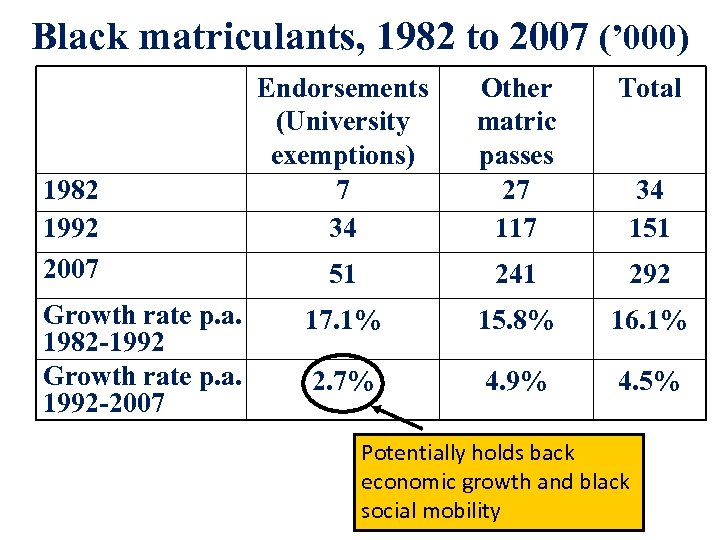 Black matriculants, 1982 to 2007 (' 000) 1982 1992 2007 Growth rate p. a.