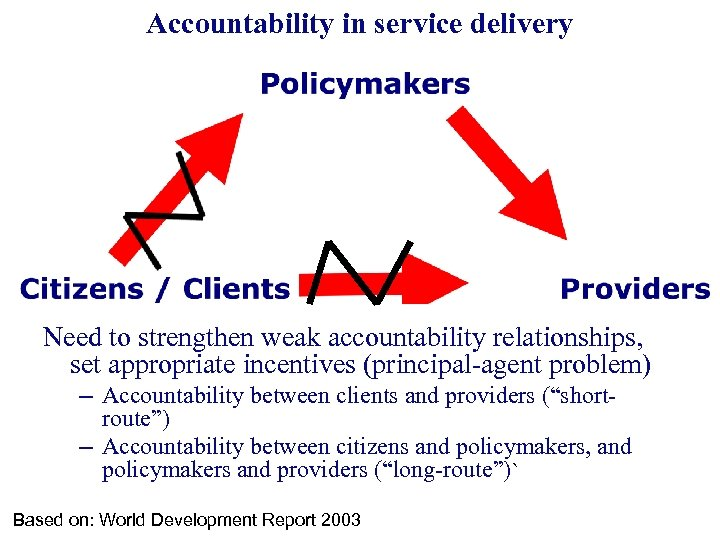 Accountability in service delivery Need to strengthen weak accountability relationships, set appropriate incentives (principal-agent