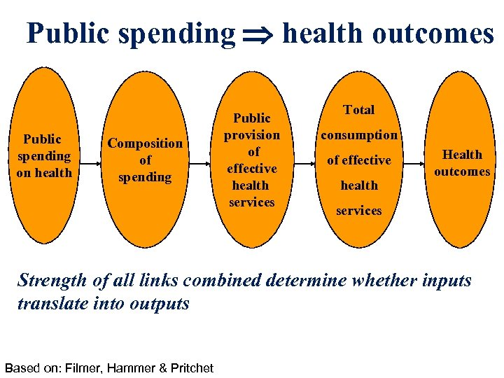 Public spending health outcomes Public spending on health Composition of spending Public provision of