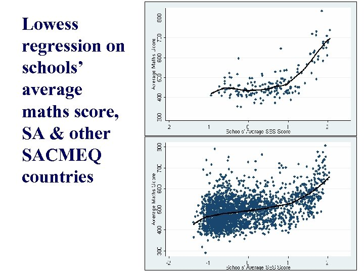 Lowess regression on schools' average maths score, SA & other SACMEQ countries