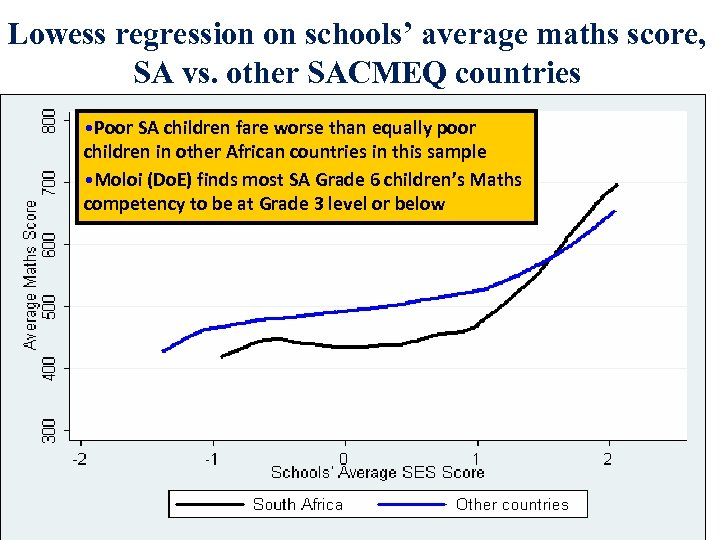 Lowess regression on schools' average maths score, SA vs. other SACMEQ countries • Poor