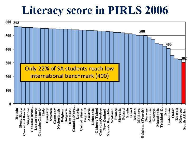 Literacy score in PIRLS 2006 Only 22% of SA students reach low international benchmark