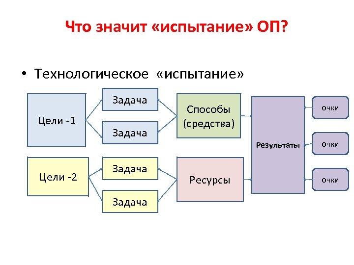 Что значит «испытание» ОП? • Технологическое «испытание» Задача Цели -1 Цели -2 Задача Способы