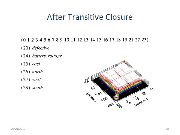After Transitive Closure 26/01/2012 28