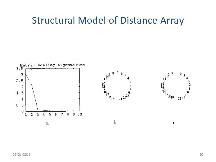 Structural Model of Distance Array 26/01/2012 30