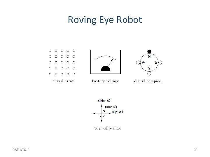 Roving Eye Robot 26/01/2012 32