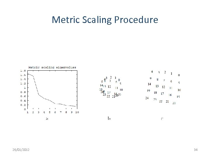 Metric Scaling Procedure 26/01/2012 34