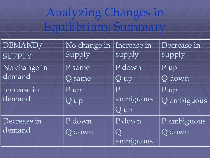 Analyzing Changes in Equilibrium: Summary DEMAND/ SUPPLY No change in demand No change in
