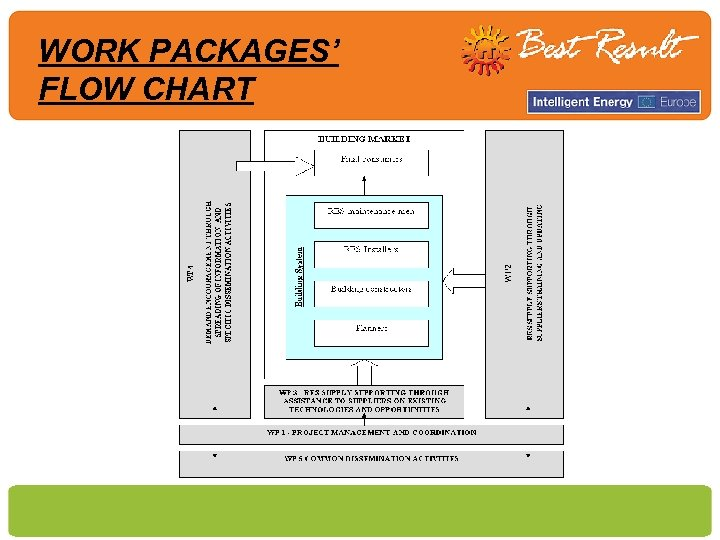 WORK PACKAGES' FLOW CHART
