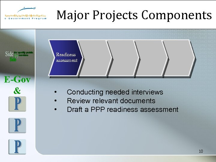 Major Projects Components Readiness assessment E-Gov & • • • Conducting needed interviews Review