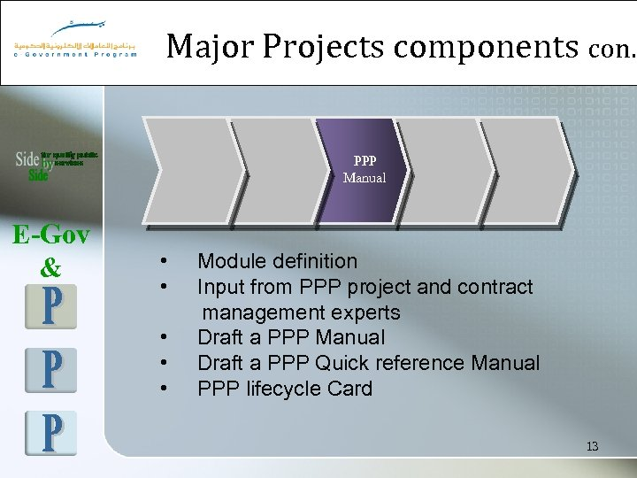 Major Projects components con. PPP Manual E-Gov & • • • Module definition Input