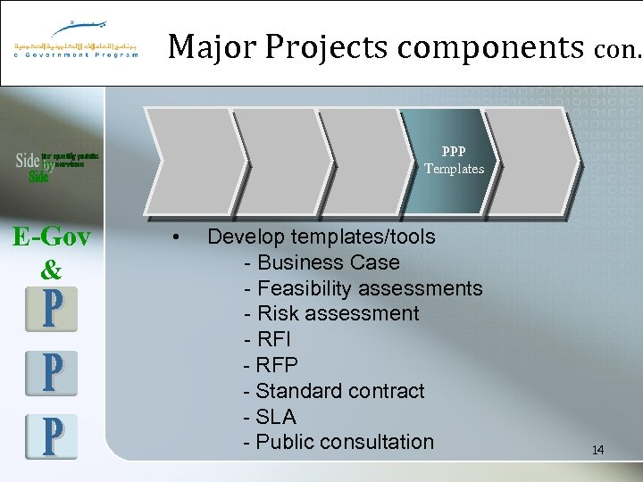 Major Projects components con. PPP Templates E-Gov & • Develop templates/tools - Business Case