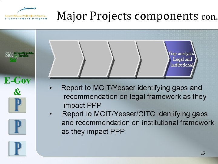 Major Projects components con. Gap analysis Legal and institutional E-Gov & • • Report