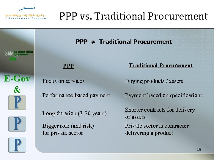PPP vs. Traditional Procurement PPP ≠ Traditional Procurement PPP E-Gov & Traditional Procurement Focus