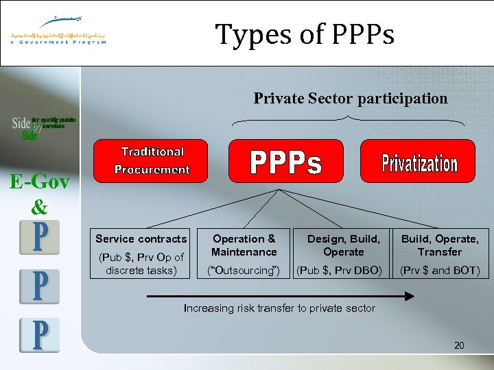 Types of PPPs Private Sector participation E-Gov & Service contracts (Pub $, Prv Op