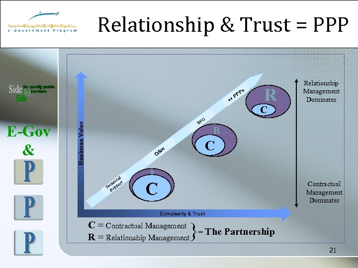 Relationship & Trust = PPP ++ Ps PP R Relationship Management Dominates C Business