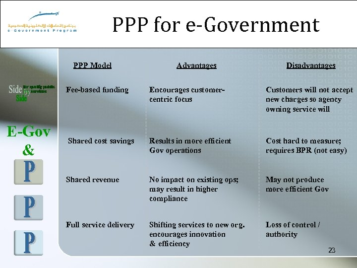 PPP for e-Government PPP Model Advantages Disadvantages Fee-based funding E-Gov & Encourages customercentric focus