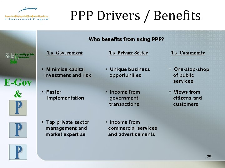 PPP Drivers / Benefits Who benefits from using PPP? To Government E-Gov & To