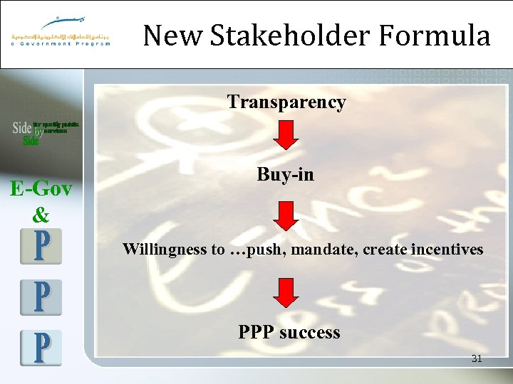New Stakeholder Formula Transparency E-Gov & Buy-in Willingness to …push, mandate, create incentives PPP